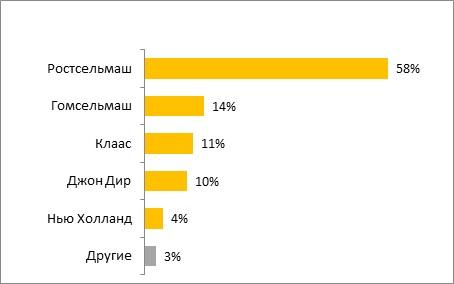 https://www.agroxxi.ru/images/grafik-3-k-state-brendy-selhoztehniki.jpg