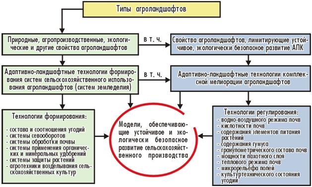Картинки по запросу агроландшафты схема
