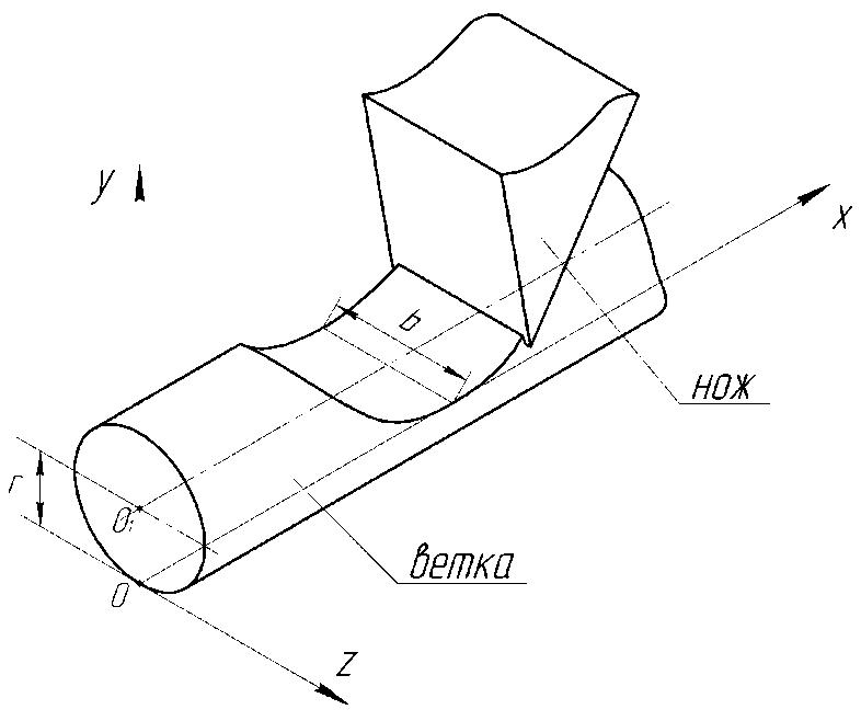 Схема к ширине резания