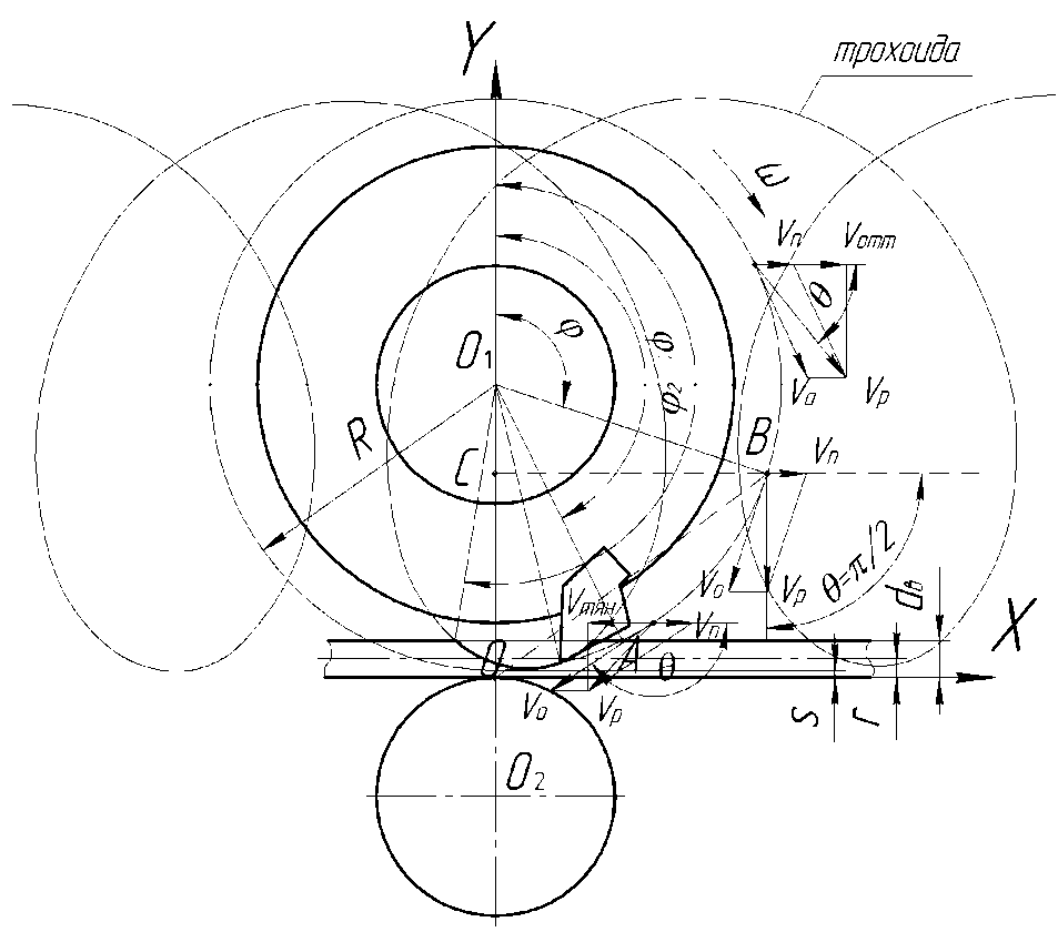 Схема к толщине резания
