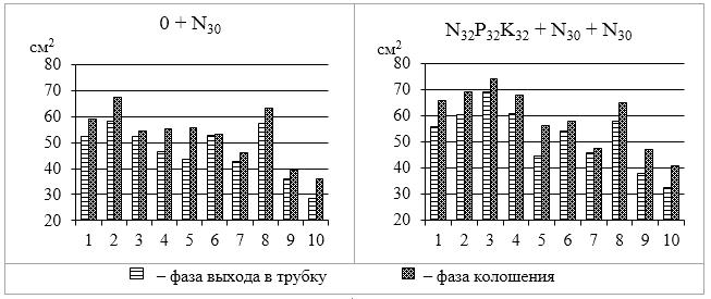 word image 1068 Селекция и семеноводство зерновых культур