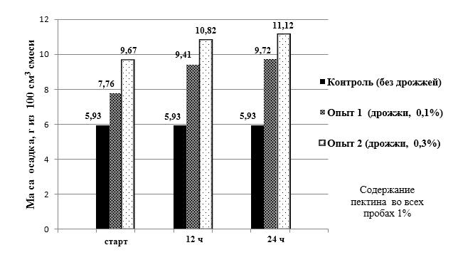 word image 125 Разработка бифидогенной кормовой добавки для сельскохозяйственных животных и птицы на основе ферментативного гидролиза пектина