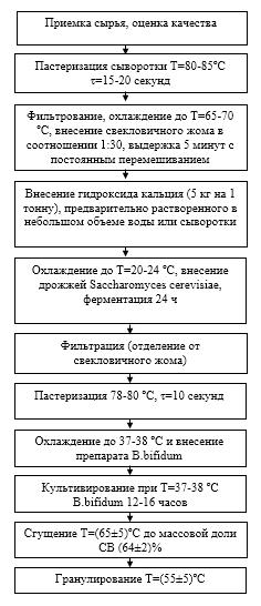 word image 132 Разработка бифидогенной кормовой добавки для сельскохозяйственных животных и птицы на основе ферментативного гидролиза пектина
