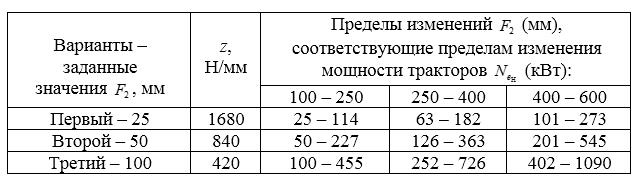 word image 1586 Разработка передвижных тяговых лабораторий для испытания тракторов мощностью: от 100 до 250 кВт; от 250 до 400 кВт; от 400 до 600 кВт