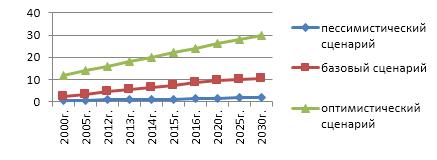 word image 189 Прогнозирование и мониторинг научно-технологического развития АПК: мелиорация и восстановление земельных ресурсов, эффективное и безопасное использование удобрений и агрохимикатов