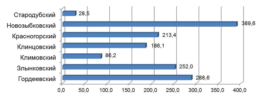 word image 195 Разработка органо-биологической системы удобрения (биологизации севооборота), повышающей плодородие дерново-подзолистой почвы и продуктивность культур полевого севооборота