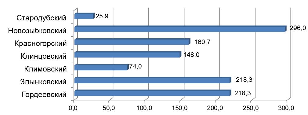 word image 196 Разработка органо-биологической системы удобрения (биологизации севооборота), повышающей плодородие дерново-подзолистой почвы и продуктивность культур полевого севооборота