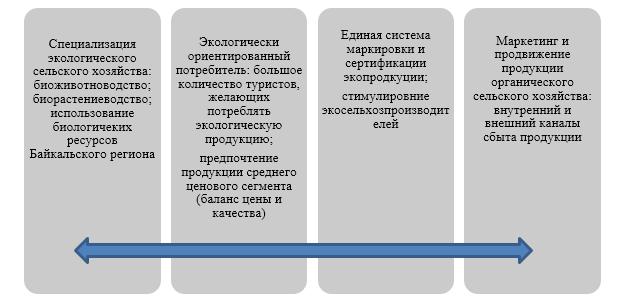 word image 209 Создание региональной модели органического сельского земледелия с целью повышения плодородия почвы, сохранения земель сельскохозяйственного назначения и получения экологически чистой продукции (на примере Байкальского региона)