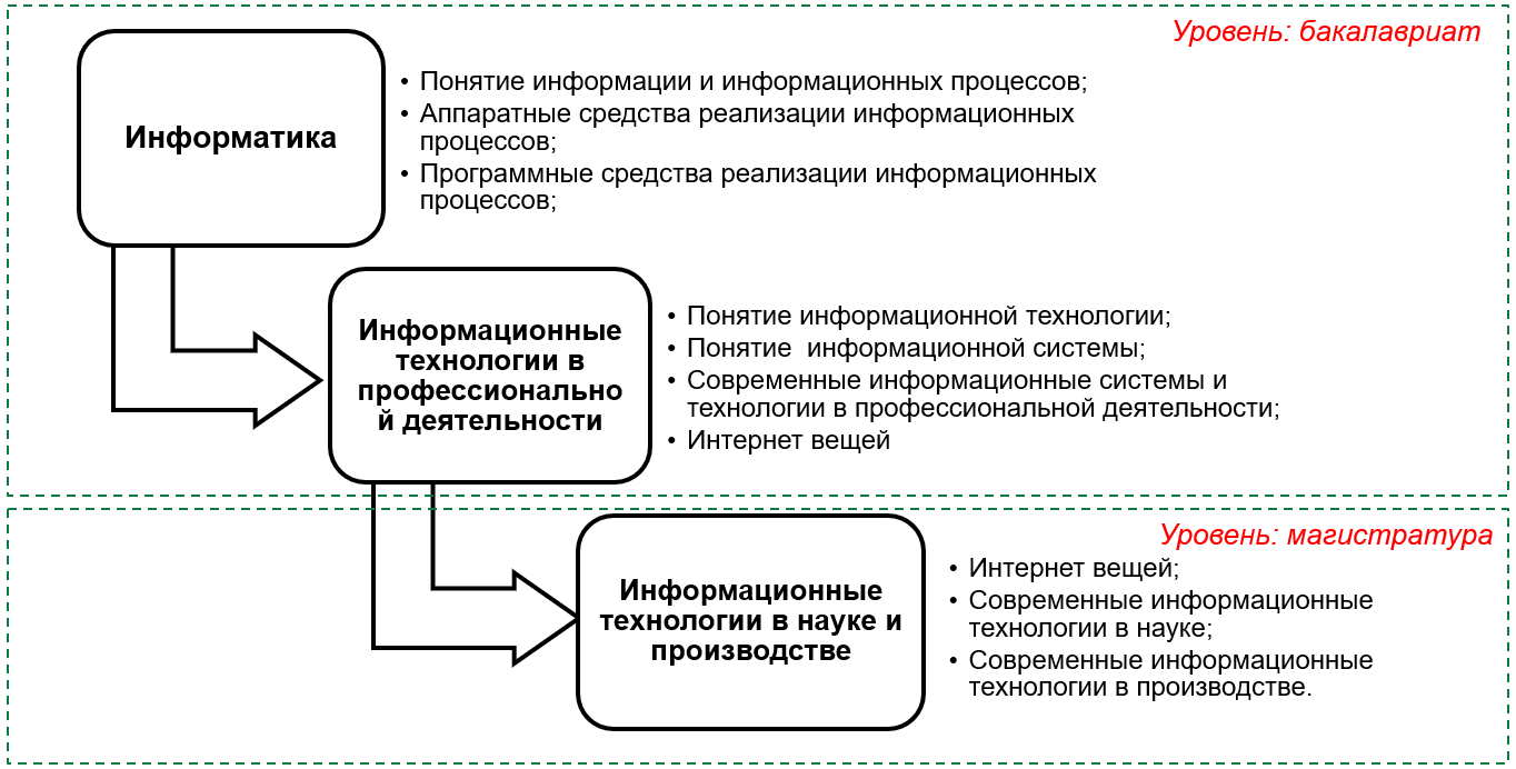 word image 2317 Определение потребностей агропромышленного комплекса в обеспечении трудовыми ресурсами, в условиях формирования цифровой экономики. Проработка и обоснование мероприятий по формированию кадрового состава