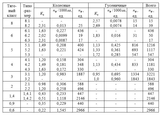 word image 2409 Разработка условных коэффициентов и нормативов потребности для методики использования условных коэффициентов перевода тракторов, зерноуборочных и кормоуборочных комбайнов в эталонные единицы при определении нормативов их потребности.
