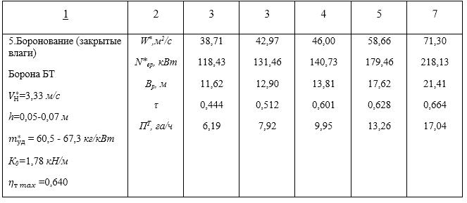 word image 2524 Разработка условных коэффициентов и нормативов потребности для методики использования условных коэффициентов перевода тракторов, зерноуборочных и кормоуборочных комбайнов в эталонные единицы при определении нормативов их потребности.