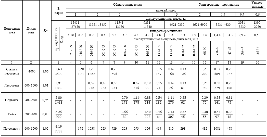 word image 2539 Разработка условных коэффициентов и нормативов потребности для методики использования условных коэффициентов перевода тракторов, зерноуборочных и кормоуборочных комбайнов в эталонные единицы при определении нормативов их потребности.
