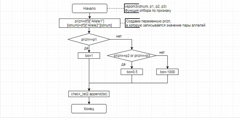 word image 2555 Анализ генетических характеристик высокопродуктивного молочного поголовья методом таргетного секвенирования и разработка программного продукта с целью оптимизации и индивидуализации подбора семени при искусственном оплодотворении.