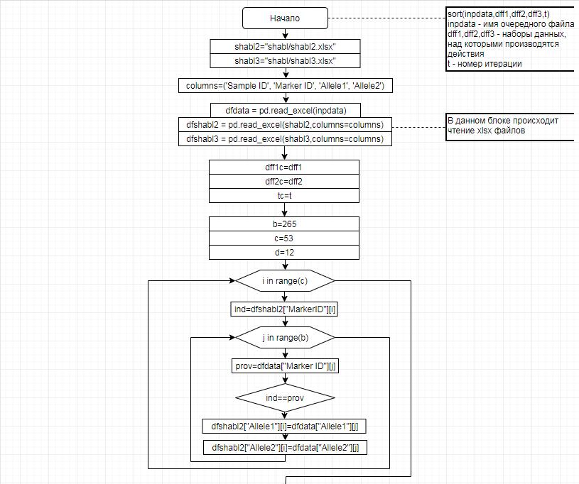 word image 2557 Анализ генетических характеристик высокопродуктивного молочного поголовья методом таргетного секвенирования и разработка программного продукта с целью оптимизации и индивидуализации подбора семени при искусственном оплодотворении.