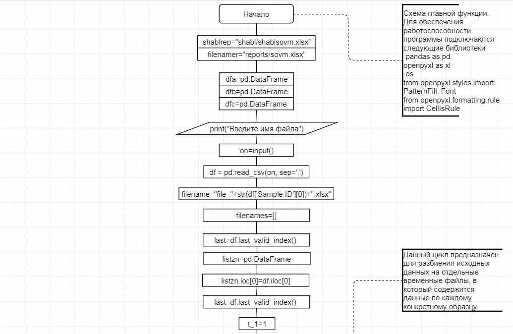 word image 2559 Анализ генетических характеристик высокопродуктивного молочного поголовья методом таргетного секвенирования и разработка программного продукта с целью оптимизации и индивидуализации подбора семени при искусственном оплодотворении.
