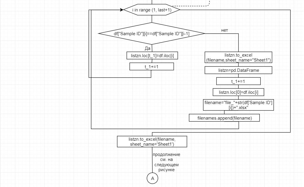 word image 2560 Анализ генетических характеристик высокопродуктивного молочного поголовья методом таргетного секвенирования и разработка программного продукта с целью оптимизации и индивидуализации подбора семени при искусственном оплодотворении.