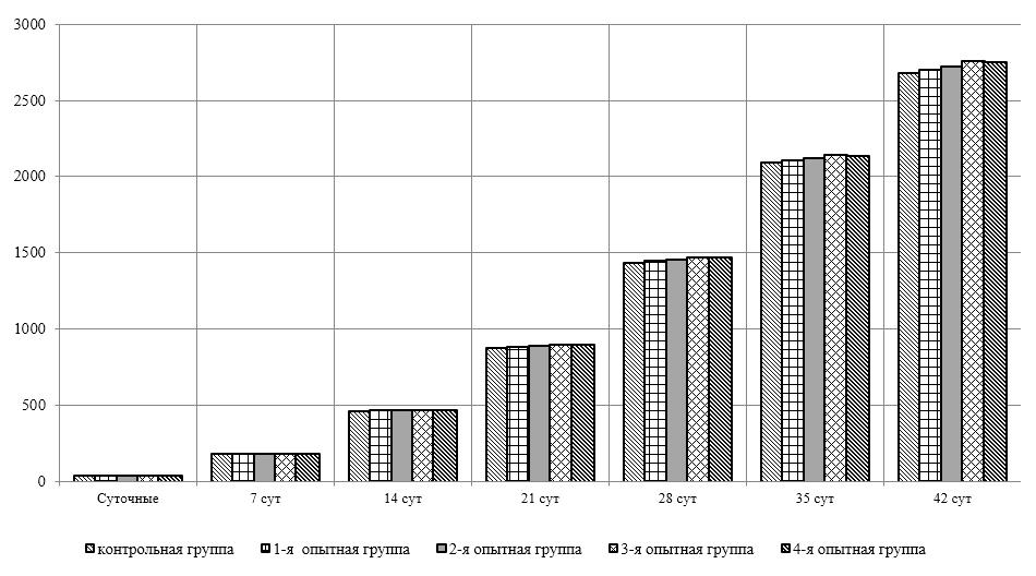 word image 2601 Оптимизация характеристик инновационного биопрепарата на основе функционально-адаптированной микрофлоры дикой птицы и разработка технологии получения и идентификация структуры индивидуальных БАВ с использованием технологии высокопроизводительного секвенирования бактериальных геномов.
