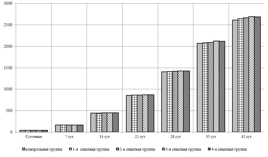 word image 2604 Оптимизация характеристик инновационного биопрепарата на основе функционально-адаптированной микрофлоры дикой птицы и разработка технологии получения и идентификация структуры индивидуальных БАВ с использованием технологии высокопроизводительного секвенирования бактериальных геномов.