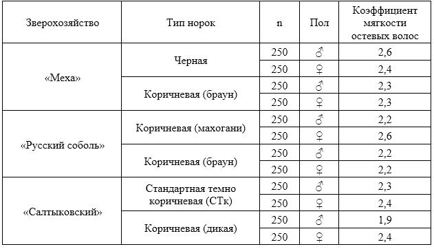 word image 2667 Разработка нормативных правовых актов, регламентирующих деятельность в области племенного животноводства для клеточных пушных зверей в соответствии с действующим законодательством, способствующих импортозамещению в звероводческой отрасли на современном этапе и соответствующих международным требованиям