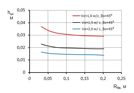 word image 390 Исследование и разработка высокоэффективного воздушно-решетного сепаратора для фракционной технологии подготовки семенного материала