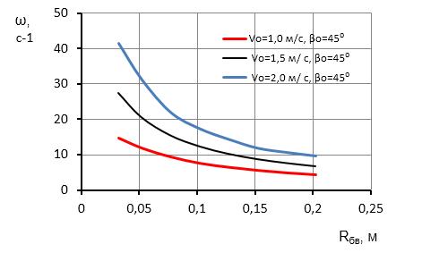 word image 391 Исследование и разработка высокоэффективного воздушно-решетного сепаратора для фракционной технологии подготовки семенного материала