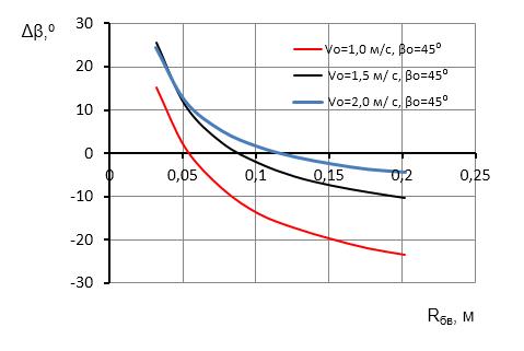 word image 392 Исследование и разработка высокоэффективного воздушно-решетного сепаратора для фракционной технологии подготовки семенного материала