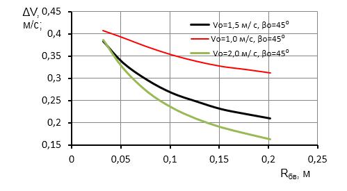 word image 393 Исследование и разработка высокоэффективного воздушно-решетного сепаратора для фракционной технологии подготовки семенного материала