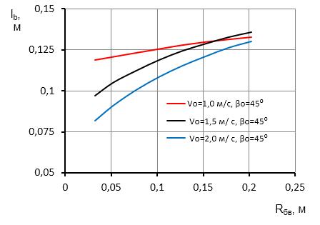 word image 395 Исследование и разработка высокоэффективного воздушно-решетного сепаратора для фракционной технологии подготовки семенного материала