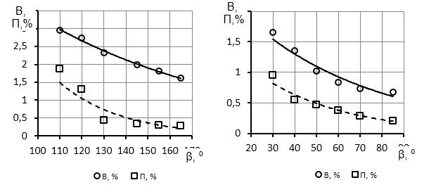 word image 474 Исследование и разработка высокоэффективного воздушно-решетного сепаратора для фракционной технологии подготовки семенного материала