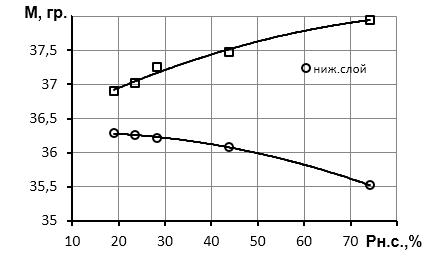 word image 477 Исследование и разработка высокоэффективного воздушно-решетного сепаратора для фракционной технологии подготовки семенного материала
