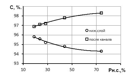 word image 478 Исследование и разработка высокоэффективного воздушно-решетного сепаратора для фракционной технологии подготовки семенного материала