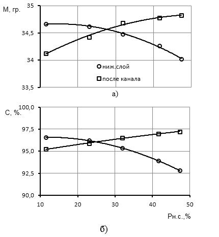 word image 479 Исследование и разработка высокоэффективного воздушно-решетного сепаратора для фракционной технологии подготовки семенного материала