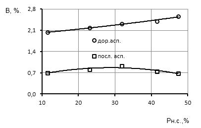 word image 480 Исследование и разработка высокоэффективного воздушно-решетного сепаратора для фракционной технологии подготовки семенного материала