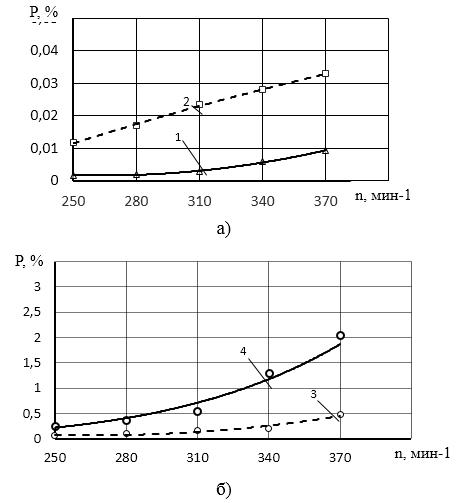 word image 481 Исследование и разработка высокоэффективного воздушно-решетного сепаратора для фракционной технологии подготовки семенного материала