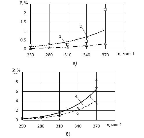 word image 482 Исследование и разработка высокоэффективного воздушно-решетного сепаратора для фракционной технологии подготовки семенного материала