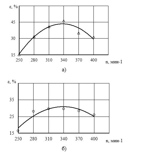 word image 483 Исследование и разработка высокоэффективного воздушно-решетного сепаратора для фракционной технологии подготовки семенного материала