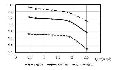 word image 484 Исследование и разработка высокоэффективного воздушно-решетного сепаратора для фракционной технологии подготовки семенного материала