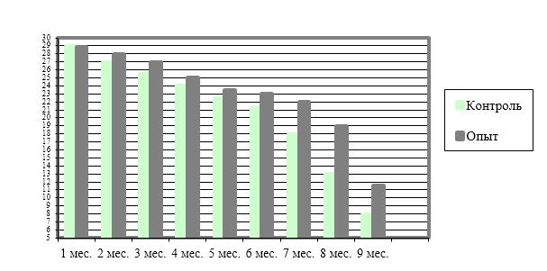 word image 522 Оценка эффективности использования кормовых добавок и биологически активных веществ в составе комбикормов для крупного рогатого скота и сельскохозяйственной птицы