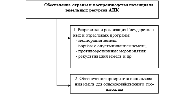 word image 555 Создание на федеральном уровне института, способствующего эффективному вовлечению в оборот земельных участков из земель сельскохозяйственного назначения, в том числе в связи с их неиспользованием по целевому назначению или использованием с нарушением законодательства Российской Федерации