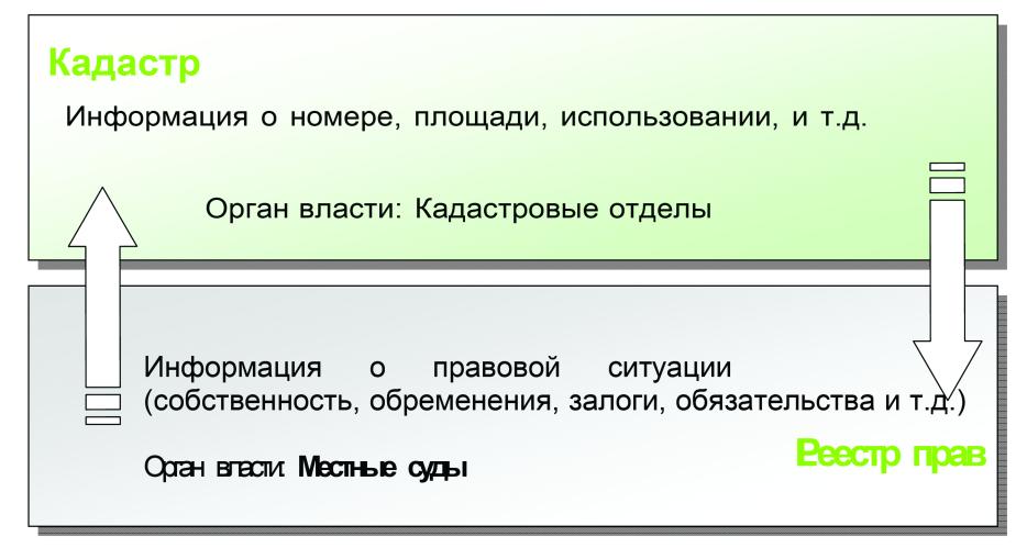 word image 577 Создание на федеральном уровне института, способствующего эффективному вовлечению в оборот земельных участков из земель сельскохозяйственного назначения, в том числе в связи с их неиспользованием по целевому назначению или использованием с нарушением законодательства Российской Федерации