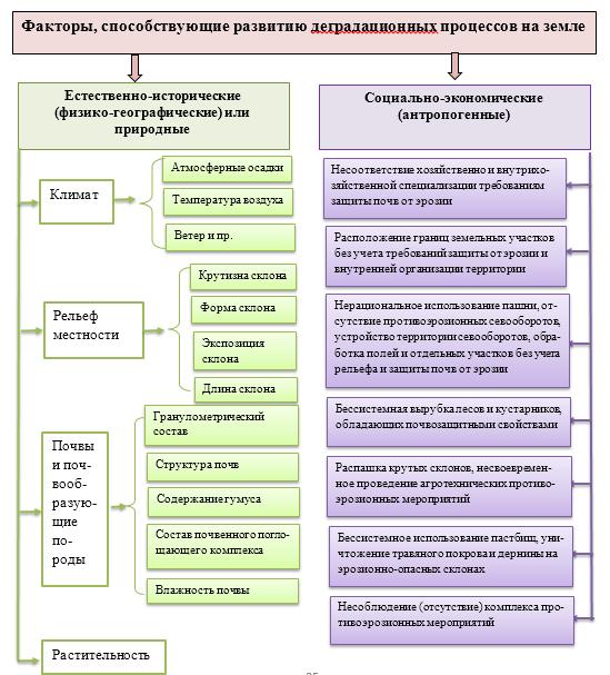 word image 639 Определение критериев непригодности земель сельскохозяйственного назначения для осуществления сельскохозяйственного производства с учетом долгосрочного планирования агропродовольственного комплекса региона и обеспечения продовольственной безопасности Российской Федерации