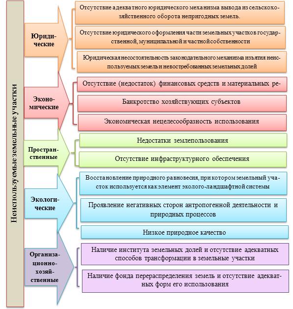 word image 642 Определение критериев непригодности земель сельскохозяйственного назначения для осуществления сельскохозяйственного производства с учетом долгосрочного планирования агропродовольственного комплекса региона и обеспечения продовольственной безопасности Российской Федерации
