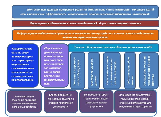 word image 645 Определение критериев непригодности земель сельскохозяйственного назначения для осуществления сельскохозяйственного производства с учетом долгосрочного планирования агропродовольственного комплекса региона и обеспечения продовольственной безопасности Российской Федерации