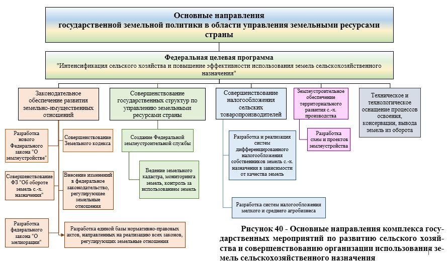 word image 662 Определение критериев непригодности земель сельскохозяйственного назначения для осуществления сельскохозяйственного производства с учетом долгосрочного планирования агропродовольственного комплекса региона и обеспечения продовольственной безопасности Российской Федерации