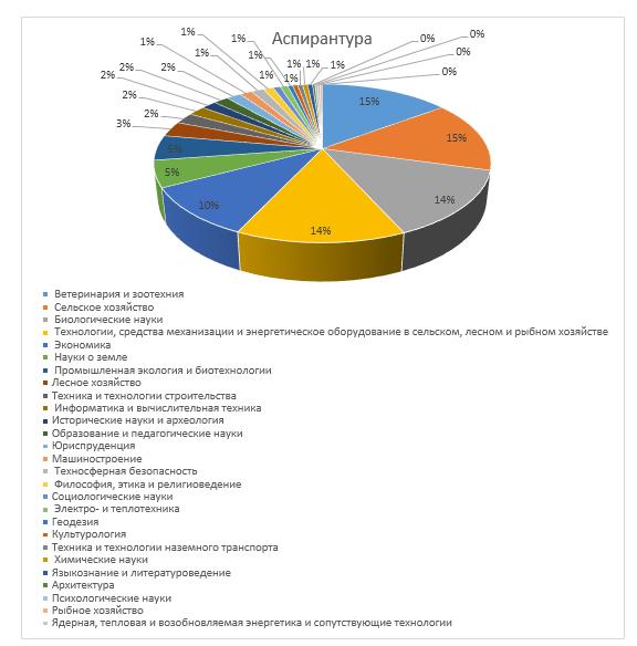 word image 707 Мониторинг соблюдения законодательства в области образования аграрными вузами
