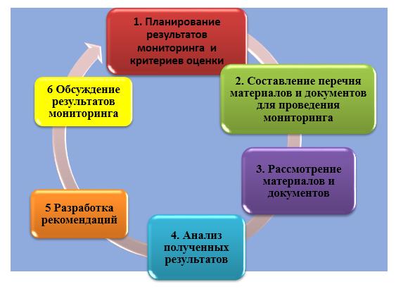 word image 713 Мониторинг соблюдения законодательства в области образования аграрными вузами