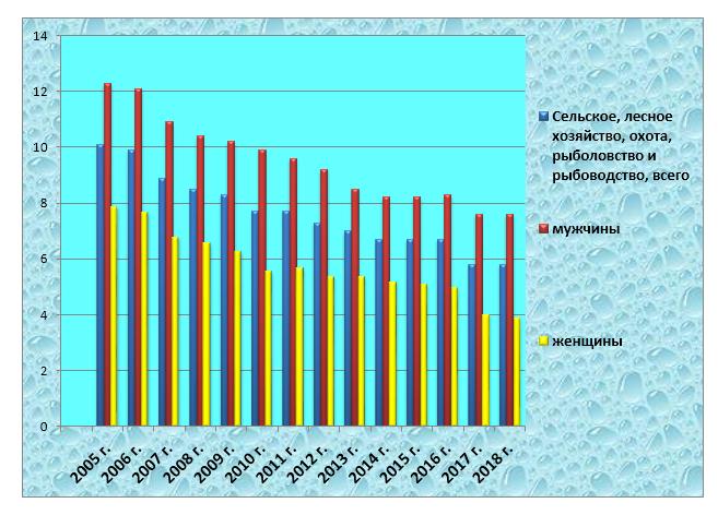 word image 715 Прогнозирование и мониторинг научно-технологического развития АПК: рыбохозяйственный комплекс, включая промысел, аквакультуру и переработку водных биоресурсов