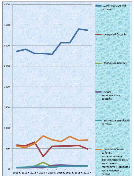 word image 731 Прогнозирование и мониторинг научно-технологического развития АПК: рыбохозяйственный комплекс, включая промысел, аквакультуру и переработку водных биоресурсов