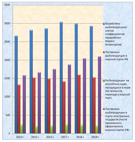 word image 733 Прогнозирование и мониторинг научно-технологического развития АПК: рыбохозяйственный комплекс, включая промысел, аквакультуру и переработку водных биоресурсов