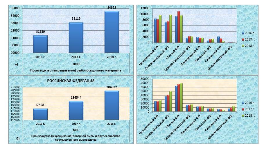 word image 740 Прогнозирование и мониторинг научно-технологического развития АПК: рыбохозяйственный комплекс, включая промысел, аквакультуру и переработку водных биоресурсов